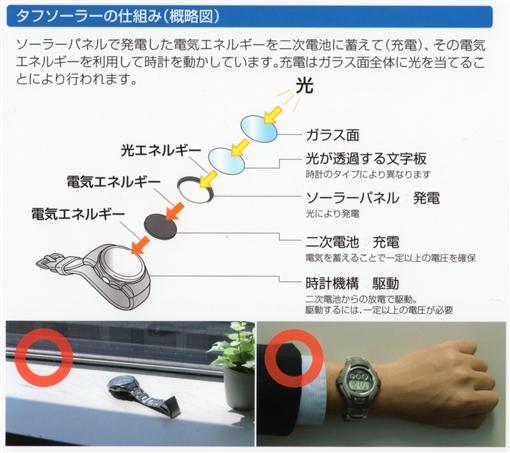 ソーター腕時計の仕組み!