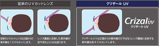 だからクリザールUVは、裏面反射UVカットにこだわりました!